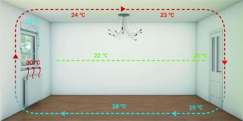 Grafik der Luftwechselrate