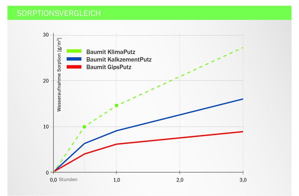 Grafik Sorptionsvergleich